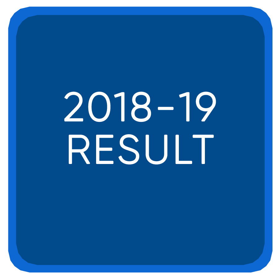 Jee Mains 2018-19 result